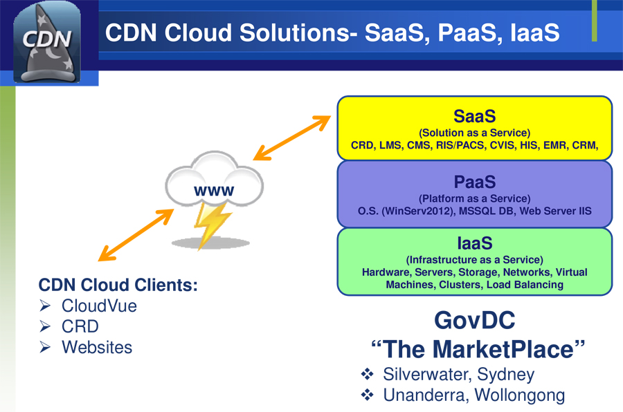 CloudSolutions